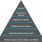 Corvirtus Company Vision Pyramid: Success, Procedures & Behavior, Stakeholder Promises, Guiding Principles & Basics, Stakeholder Goals & Brand Intent, Passion Purpose Dream Beliefs Core Values