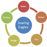 Soaring Eagles: Develop, Retain, Attract, Hire, Engage