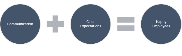 Communication + Clear Expectations = Happy Employees