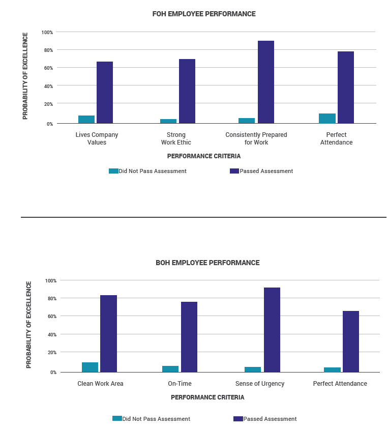 Bar graphs showing Front of House and Back of House Employee Performance against Probability of Excellence