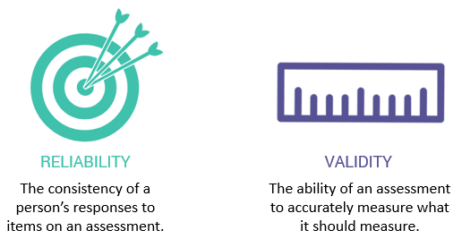 Reliability & Validity of an Assessment