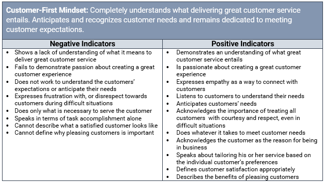 Positive & Negative Indicators for Customer-First Mindset