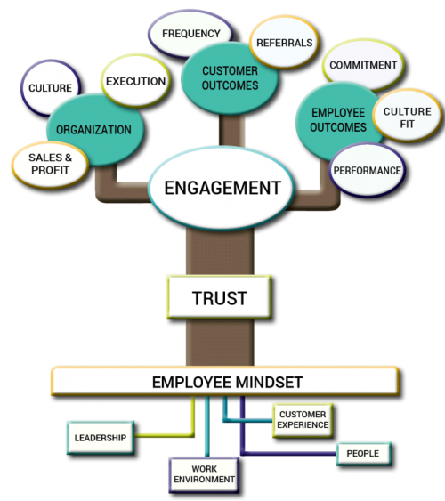 Corvirtus Employee Engagement Tree Model