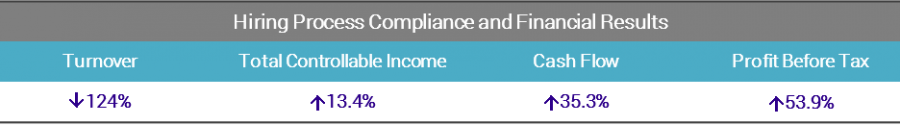 Hiring Process Compliance and Financial Results