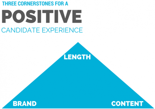 Three cornerstones for a Positive Candidate Experience: Length, Brand & Content