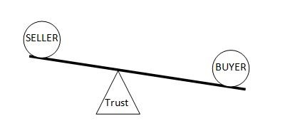 Corvirtus model of The Value Balance Between Seller and Buyer