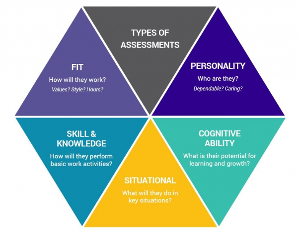 Ebook - Hiring Assessments: The What, Why, And When | Corvirtus
