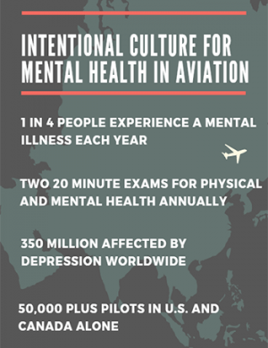 Intentional Culture for Mental Health in Aviation: 1 in 4 People Experience a Mental Illness Each Year, Two 20 Minute Exams for Physical and Mental Health Annually, 350 Million Affected by Depression Worldwide, 50,00 Plus Pilots in U.S. and Canada Alone
