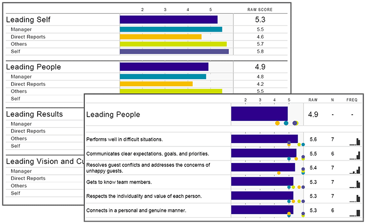 Corvirtus Sample 360 Feedback Survey Items with bar charts