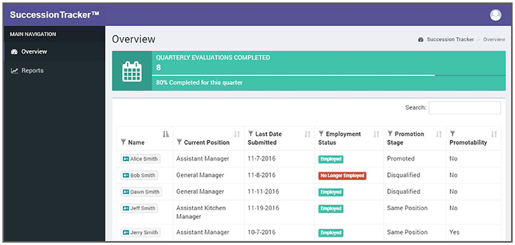 Manager's view of Corvirtus Succession Tracker homepage