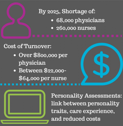 By 2025, Shortage of: 68,000 Physicians & 260,000 Nurses; Cost of Turnover: Over $800,000 per Physician, Between $22,000-$64,000 per Nurse; Personality Assessments: Link between Personality Traits, Care Experience and Reduced Costs